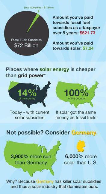 Clean-Energy-Subsidies