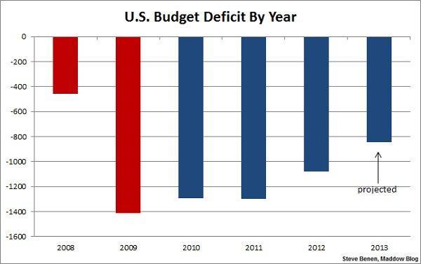 Deficit-chart-02-06-13