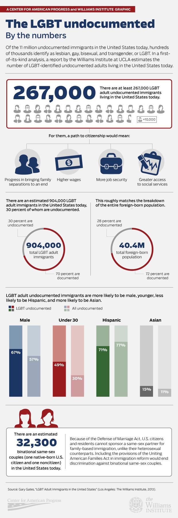 LGBT-Undocumenteds