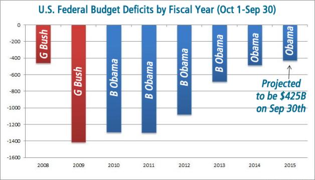 Budget-Deficit_8.10.15